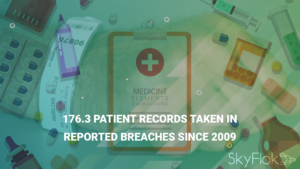 176.3 Patient Records Taken in Reported Breaches Since 2009